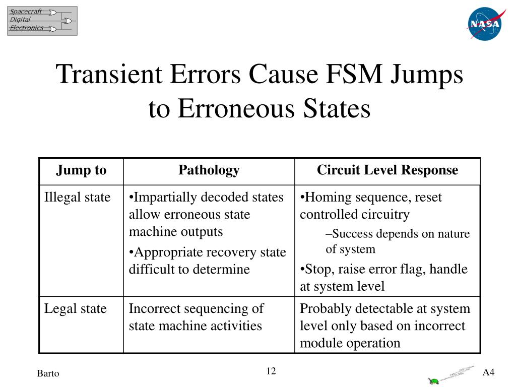 Transient Errors Cause FSM Jumps to Erroneous States