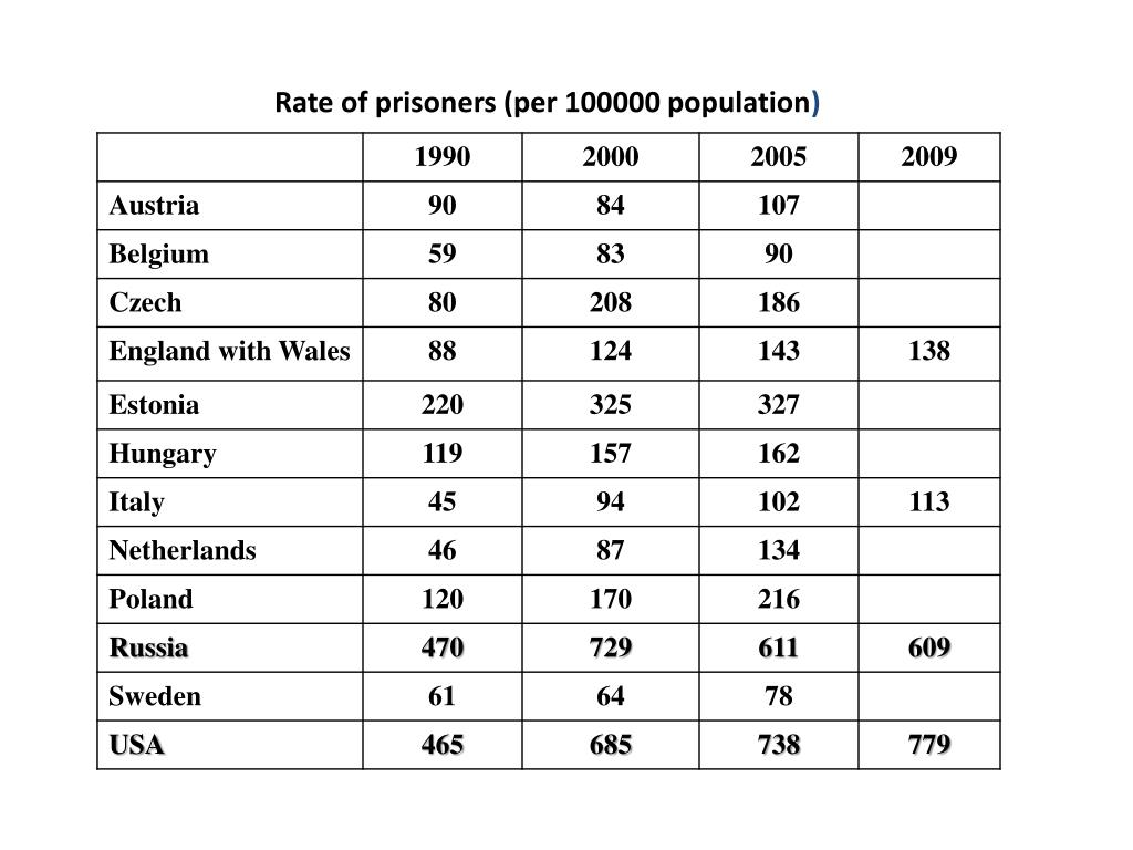 Rate of prisoners (per 100000 population