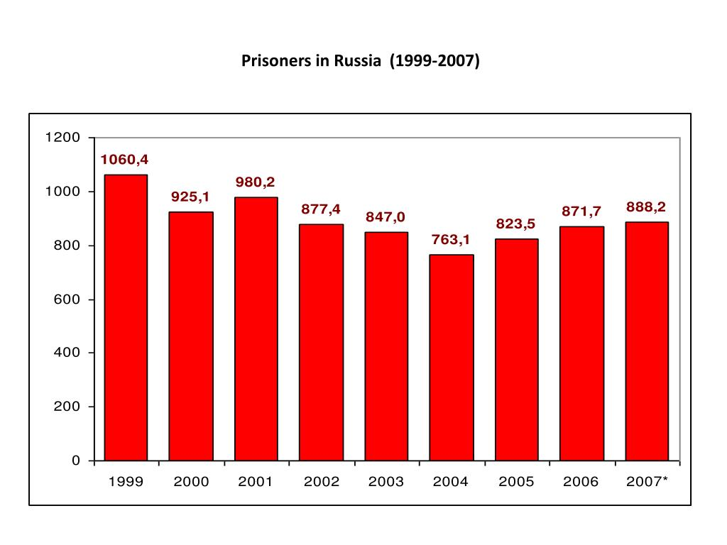 Prisoners in Russia