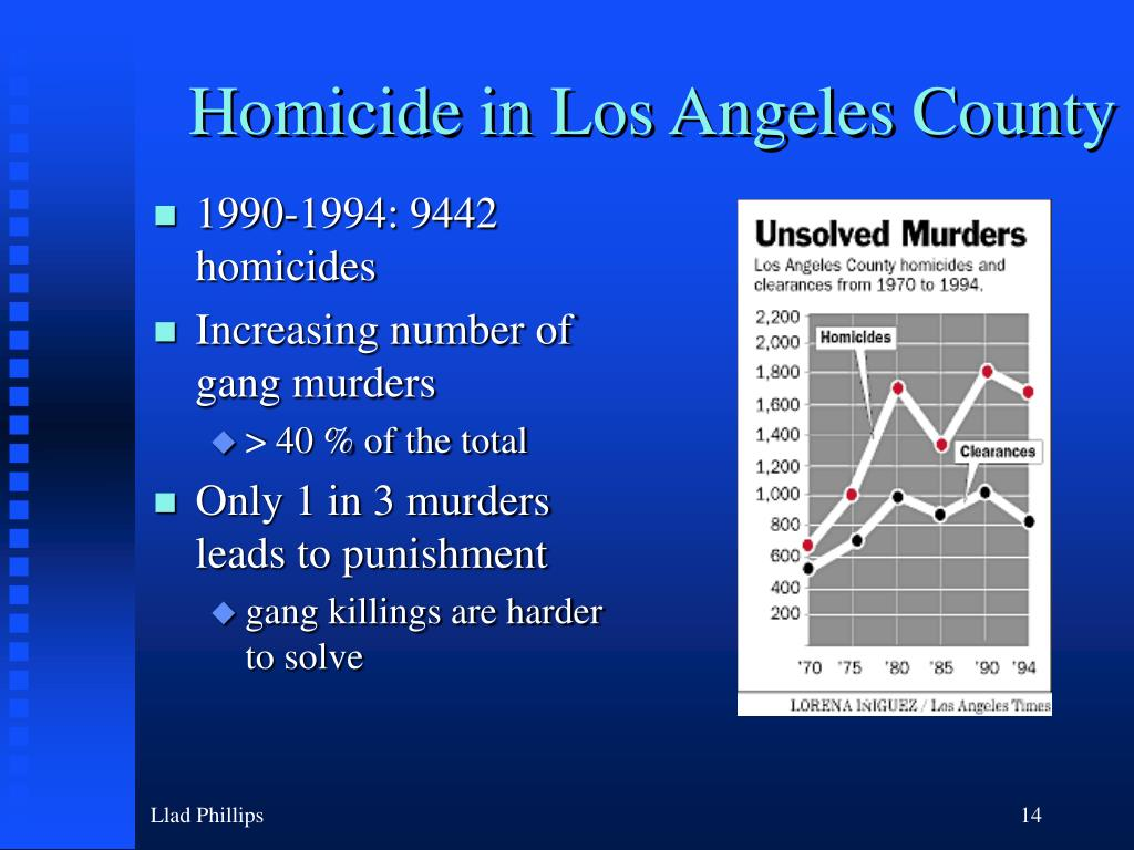 Homicide in Los Angeles County