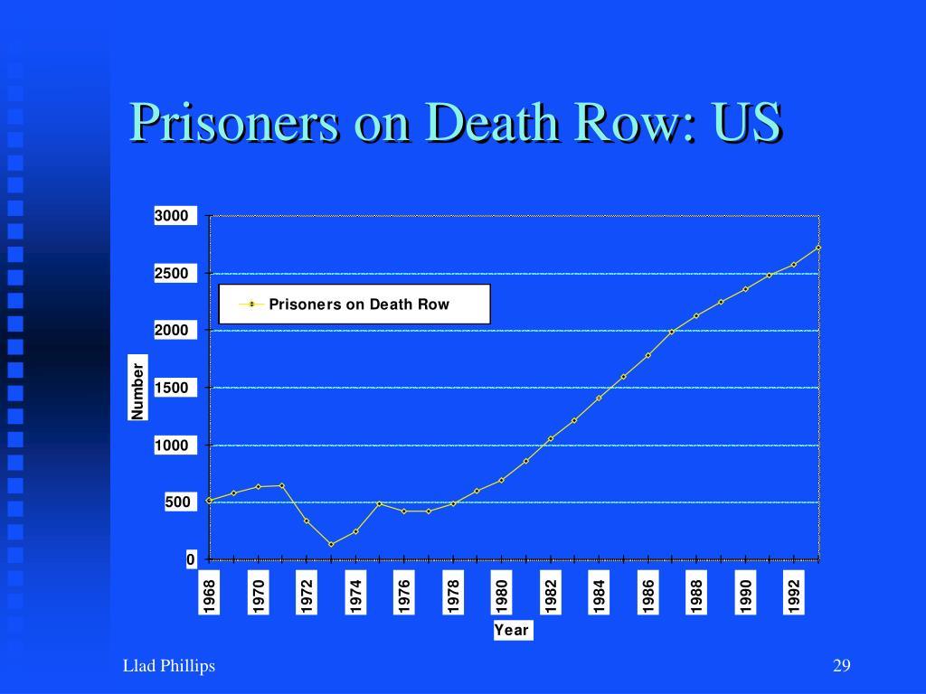 Prisoners on Death Row: US