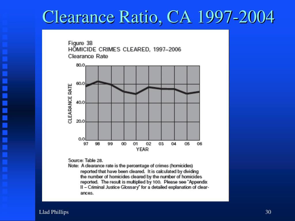 Clearance Ratio, CA 1997-2004