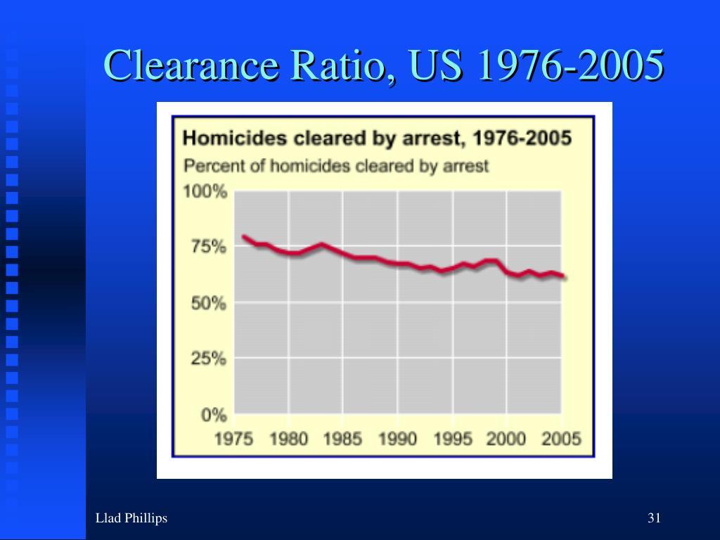 Clearance Ratio, US 1976-2005