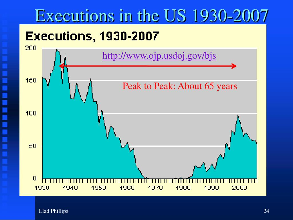 Executions in the US 1930-2007