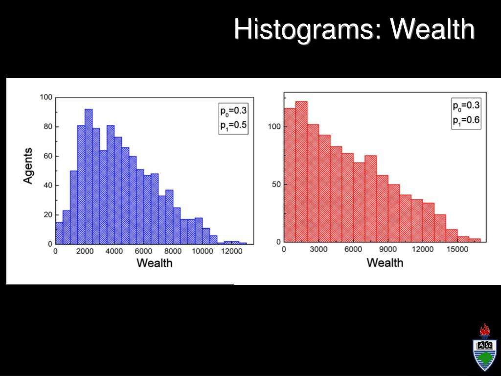 Histograms: Wealth