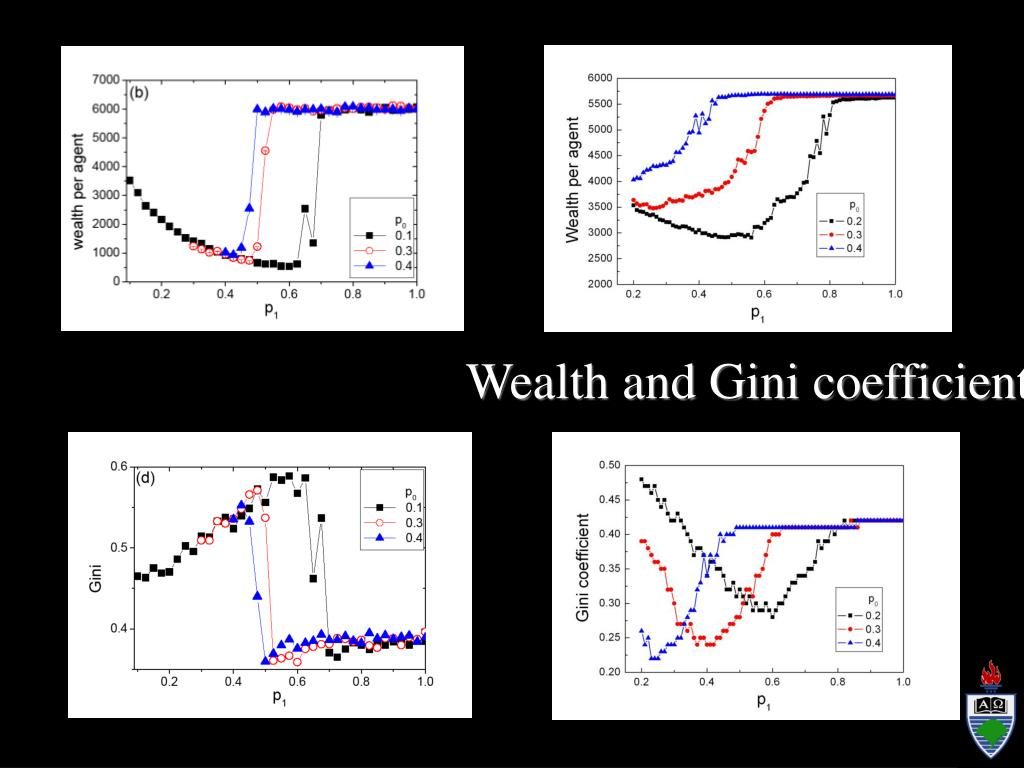 Wealth and Gini coefficient