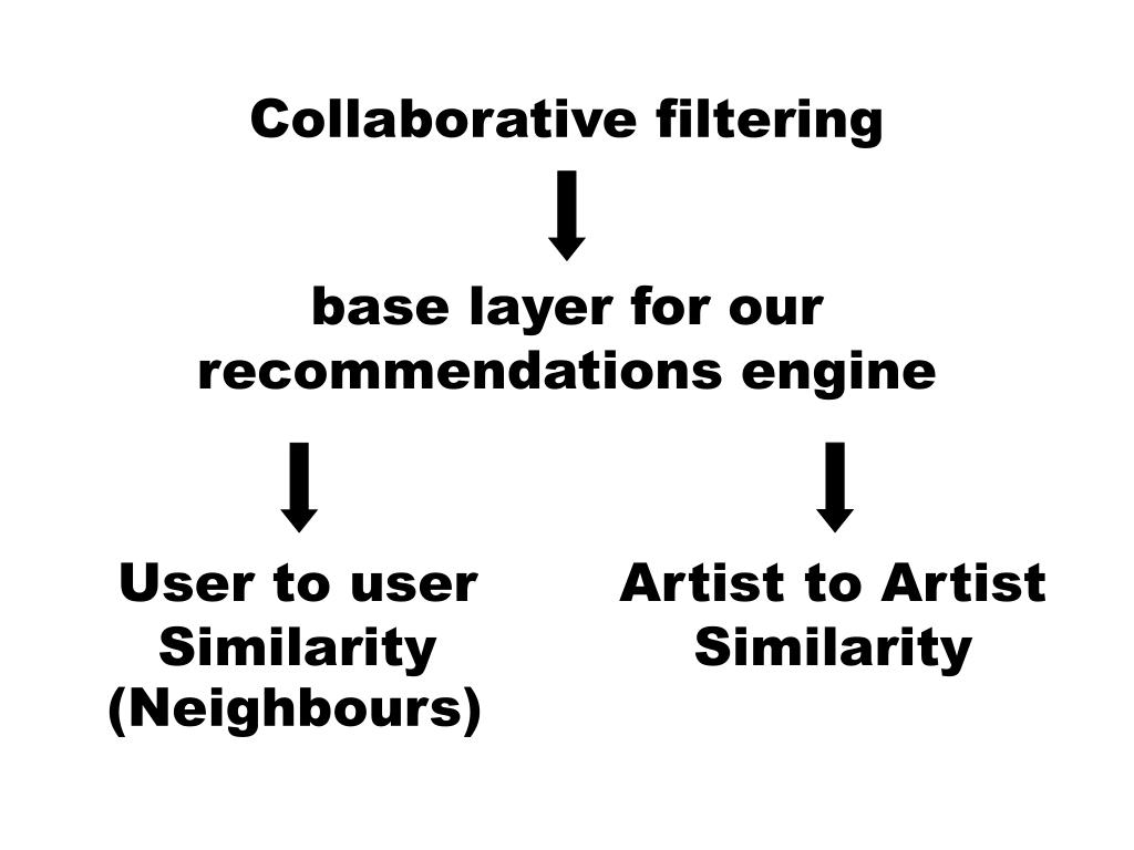 base layer for our recommendations engine