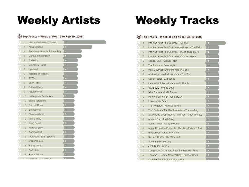 Weekly Tracks