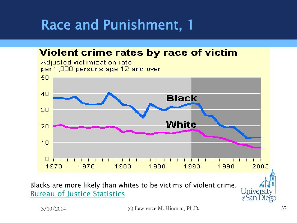 Race and Punishment, 1