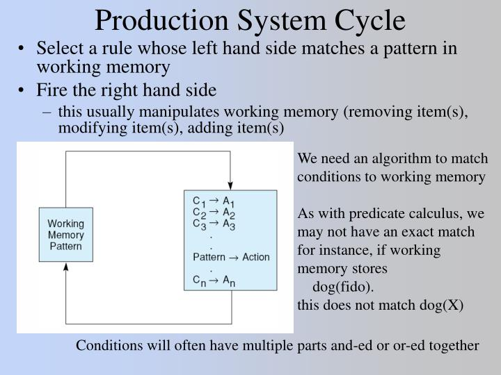 Production System Cycle