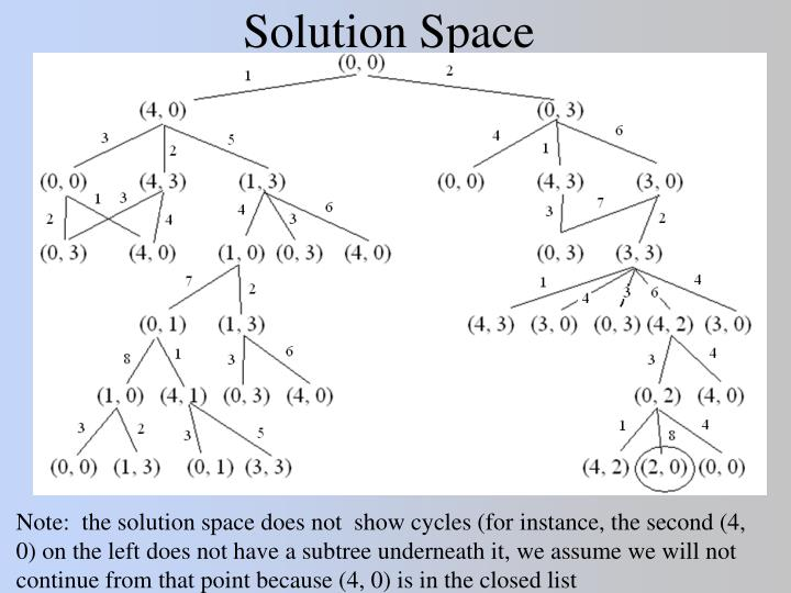 Solution Space