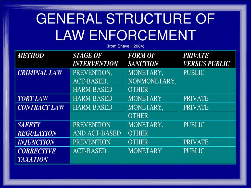 GENERAL STRUCTURE OF LAW ENFORCEMENT