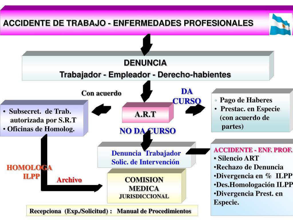ACCIDENTE DE TRABAJO - ENFERMEDADES PROFESIONALES