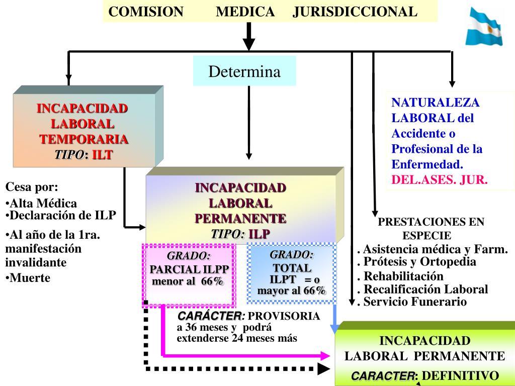 COMISION         MEDICA     JURISDICCIONAL