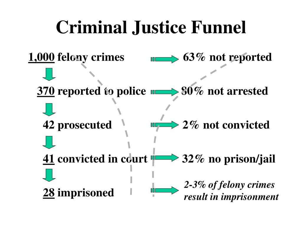 Criminal Justice Funnel