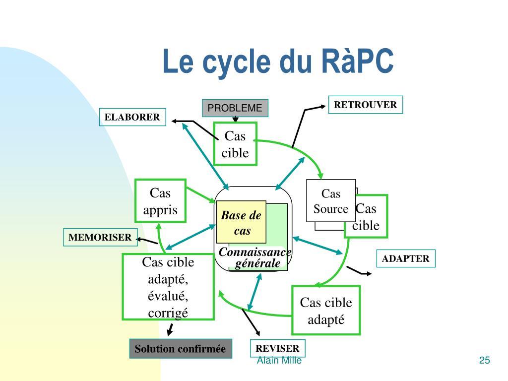 Le cycle du RàPC