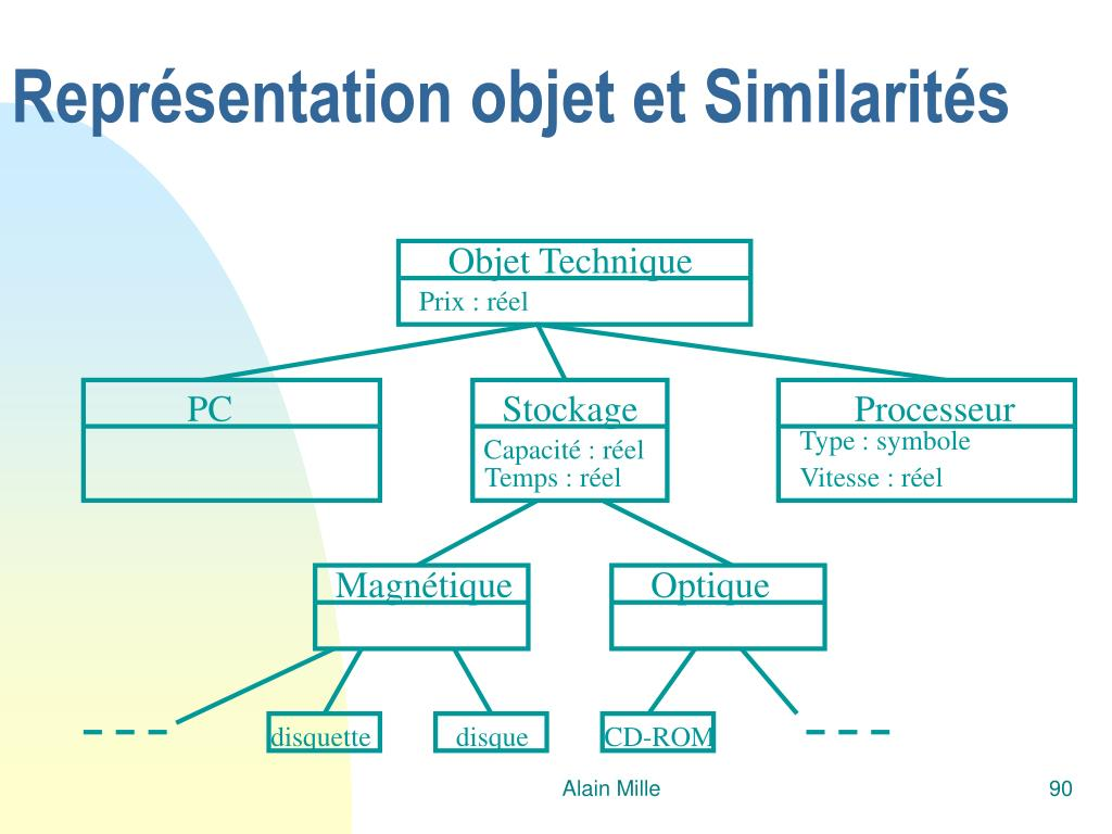 Représentation objet et Similarités
