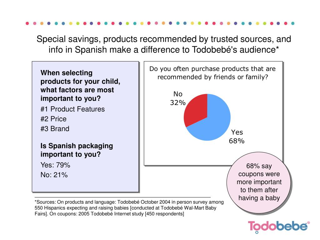 Special savings, products recommended by trusted sources, and info in Spanish make a difference to Todobebé's audience*
