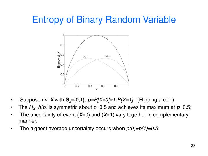 Entropy of Binary Random Variable