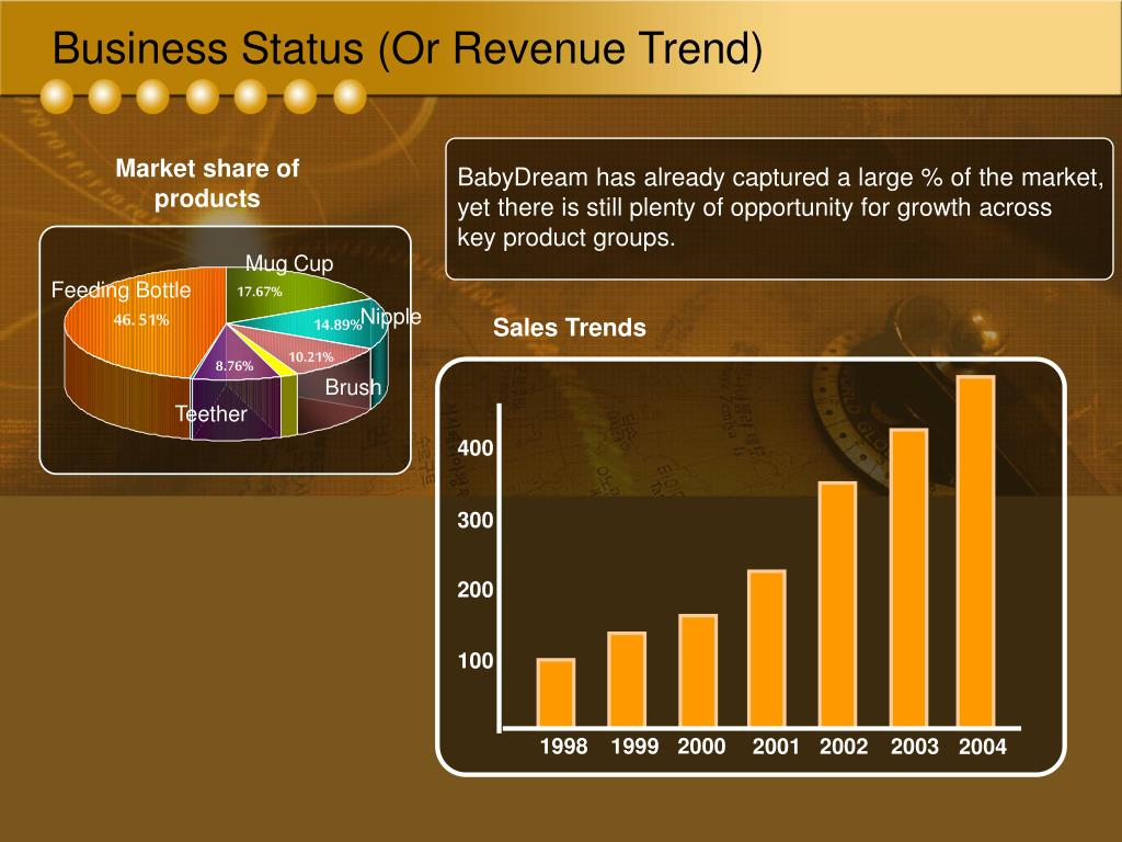 Business Status (Or Revenue Trend)