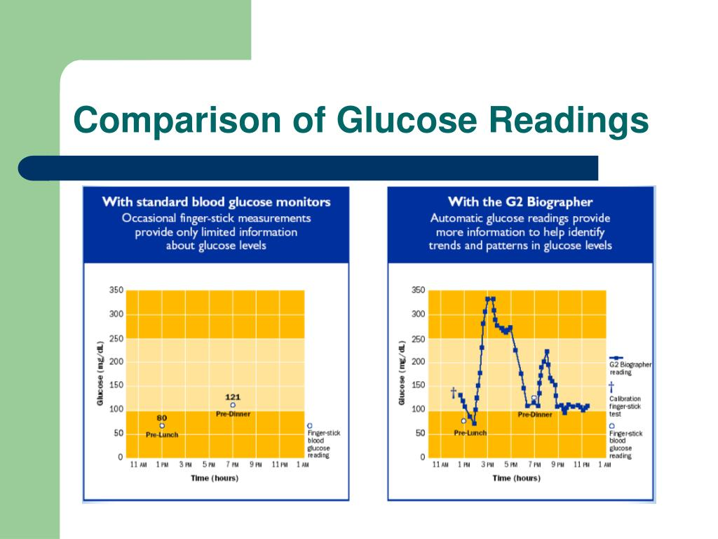 Comparison of Glucose Readings