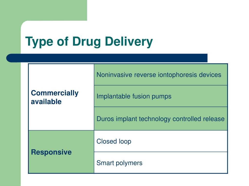 Type of Drug Delivery