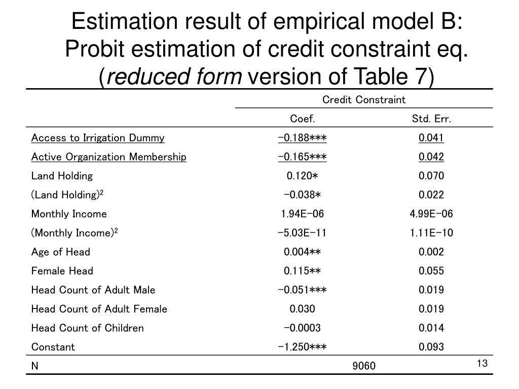 Estimation result of empirical model B: