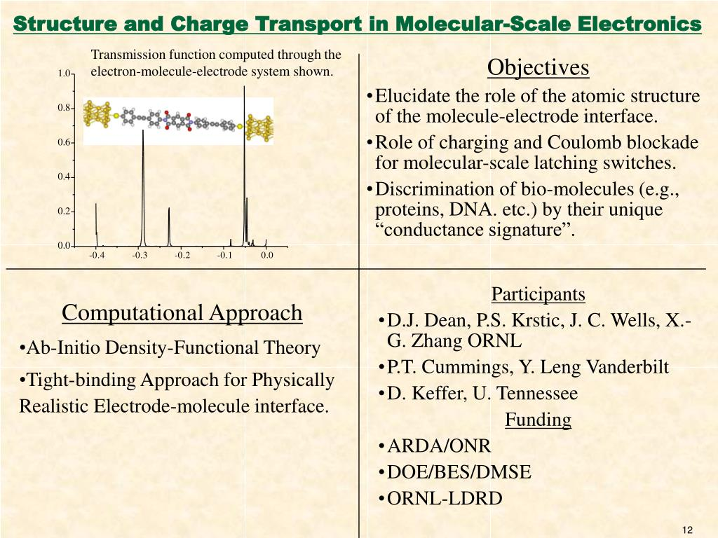 Structure and Charge Transport in Molecular-Scale Electronics
