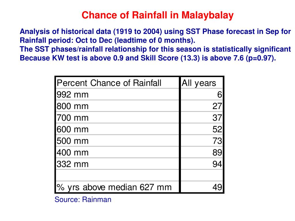 Chance of Rainfall in Malaybalay