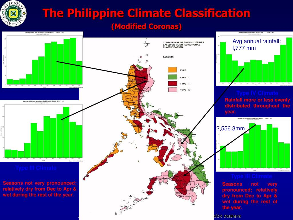 The Philippine Climate Classification