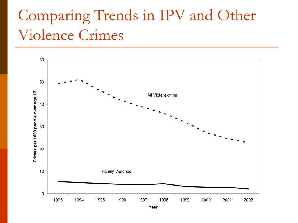 Comparing Trends in IPV and Other Violence Crimes