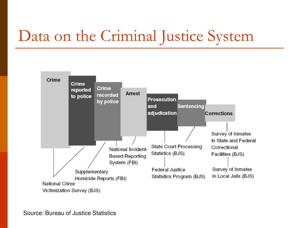 Data on the Criminal Justice System