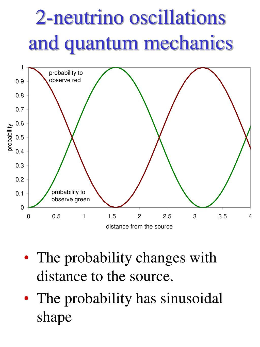 2-neutrino oscillations