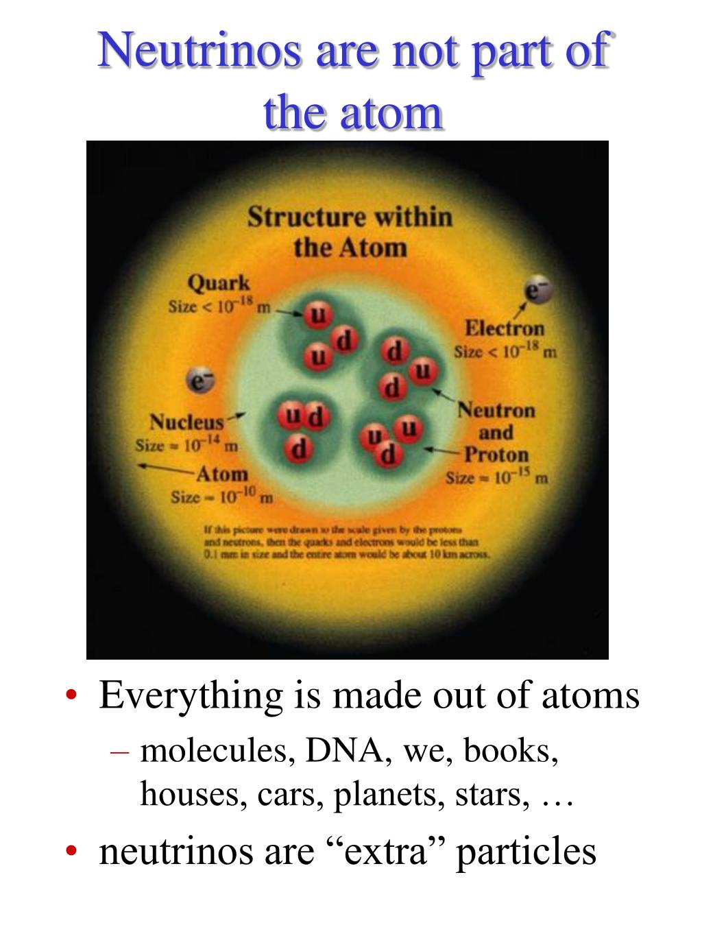 Neutrinos are not part of the atom