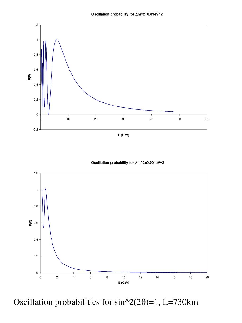 Oscillation probabilities for sin^2(2