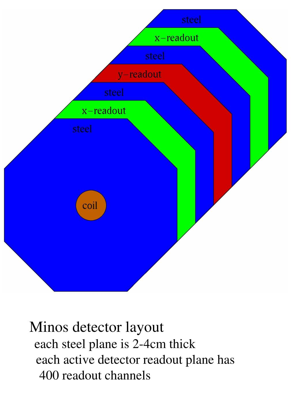 Minos detector layout