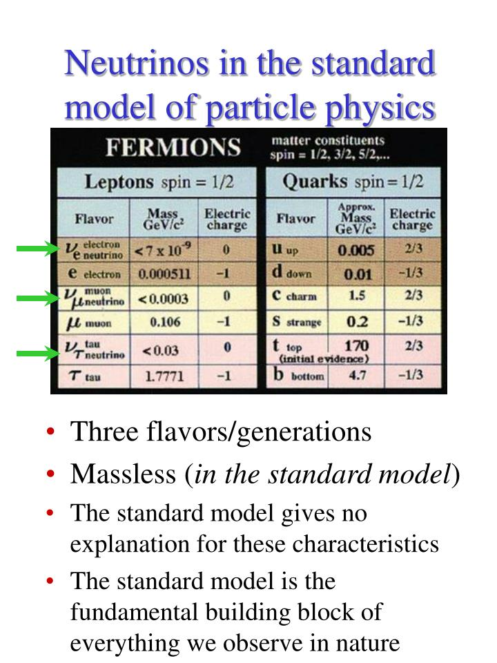 Neutrinos in the standard model of particle physics