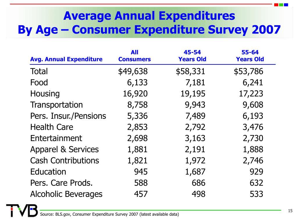 Average Annual Expenditures
