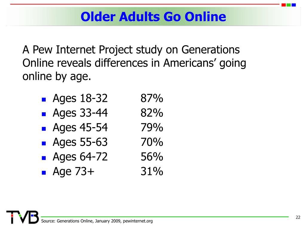 Older Adults Go Online