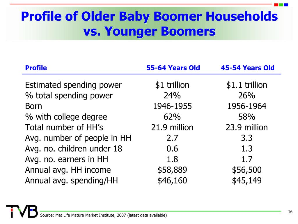 Profile of Older Baby Boomer Households
