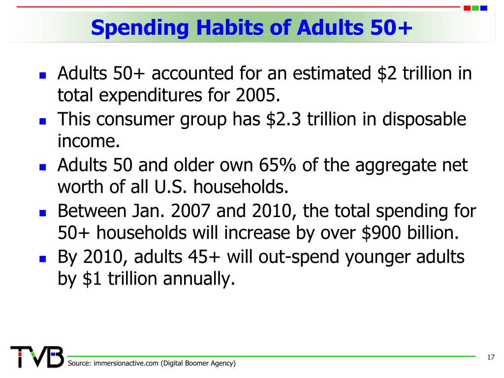 Spending Habits of Adults 50+