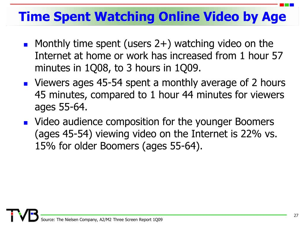 Time Spent Watching Online Video by Age