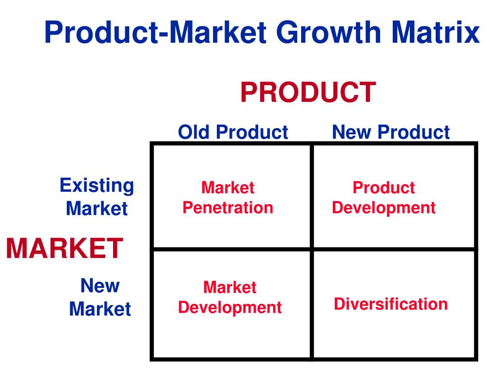 Product-Market Growth Matrix