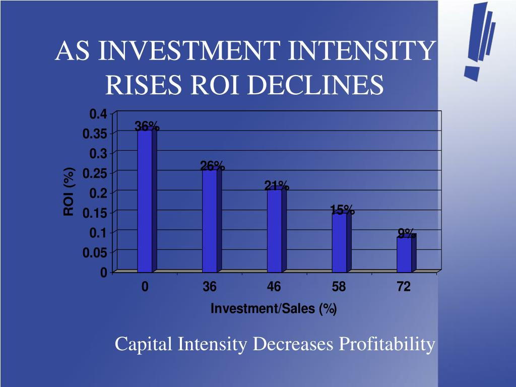 AS INVESTMENT INTENSITY RISES ROI DECLINES