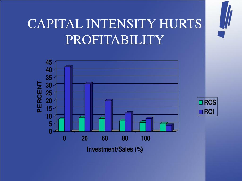 CAPITAL INTENSITY HURTS PROFITABILITY