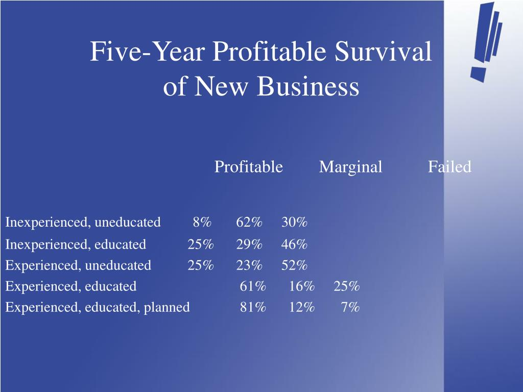 Five-Year Profitable Survival