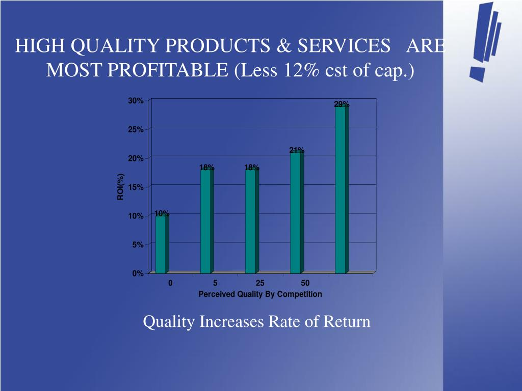 HIGH QUALITY PRODUCTS & SERVICES   ARE MOST PROFITABLE (Less 12% cst of cap.)