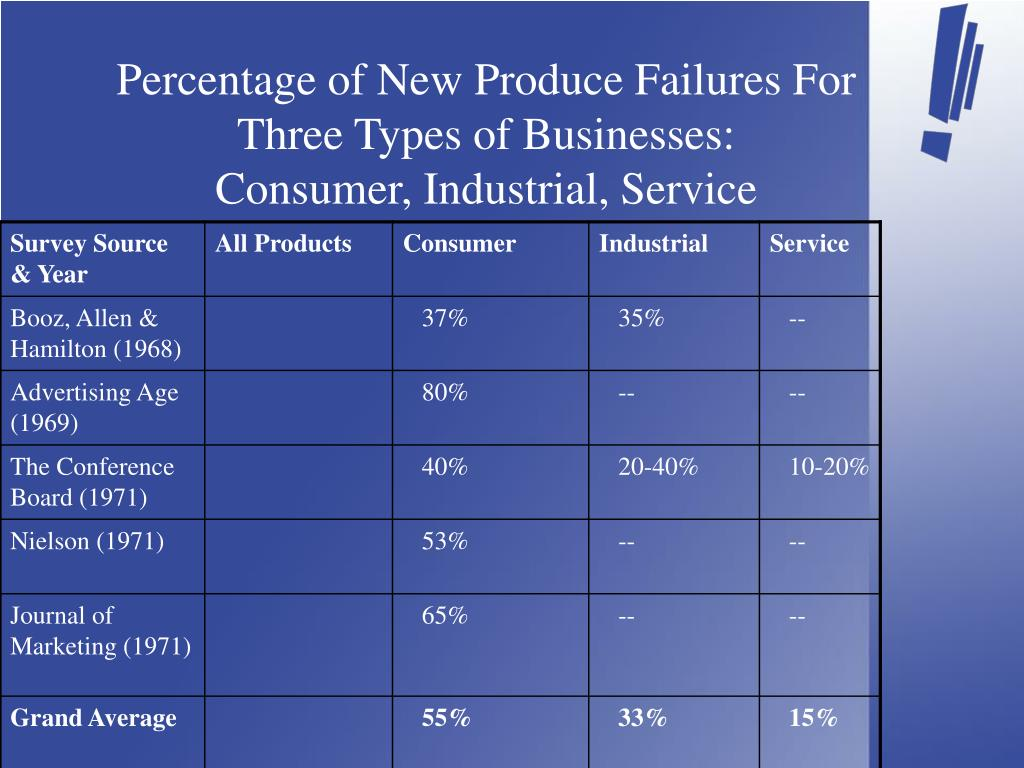 Percentage of New Produce Failures For Three Types of Businesses: