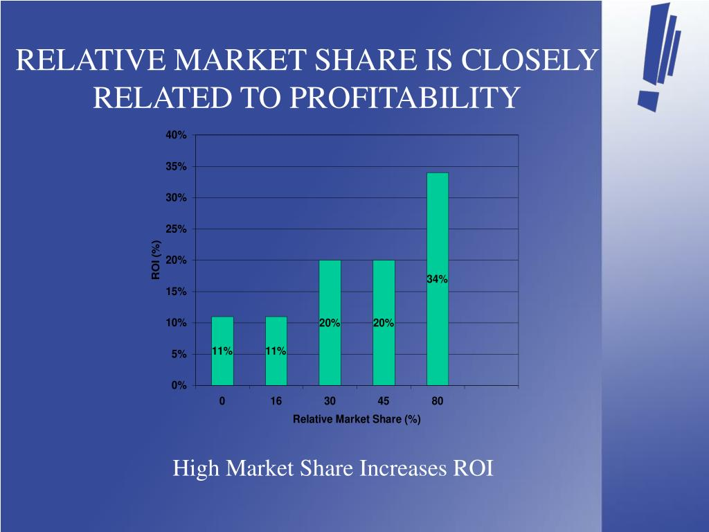 RELATIVE MARKET SHARE IS CLOSELY RELATED TO PROFITABILITY