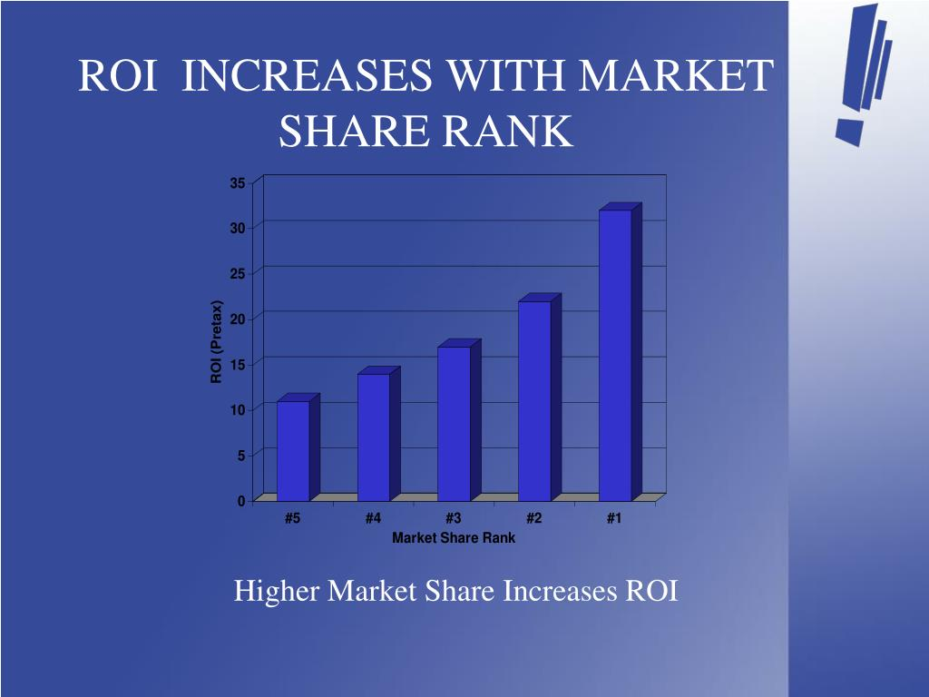ROI  INCREASES WITH MARKET SHARE RANK